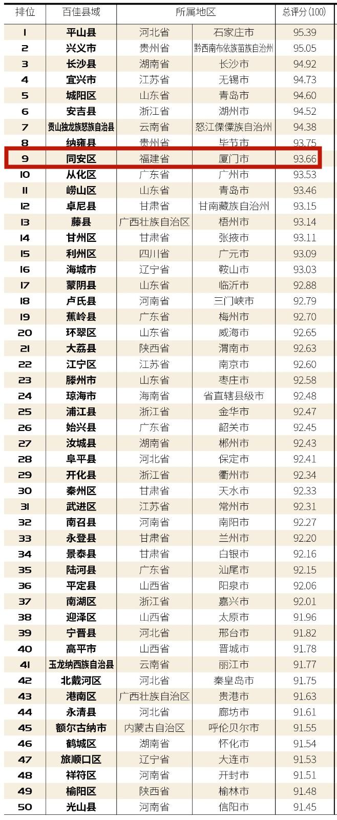 """福建4地上榜""""中国最美乡村百佳县市""""榜单"""