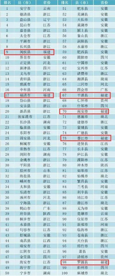 2020中国县域经济发展报告发布!福建多地上榜