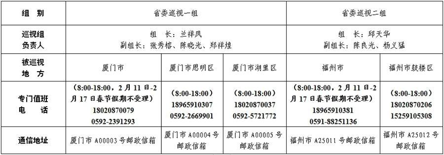 十届省委第十轮第一批巡视展开 2个巡视组进驻5个地方开展巡视