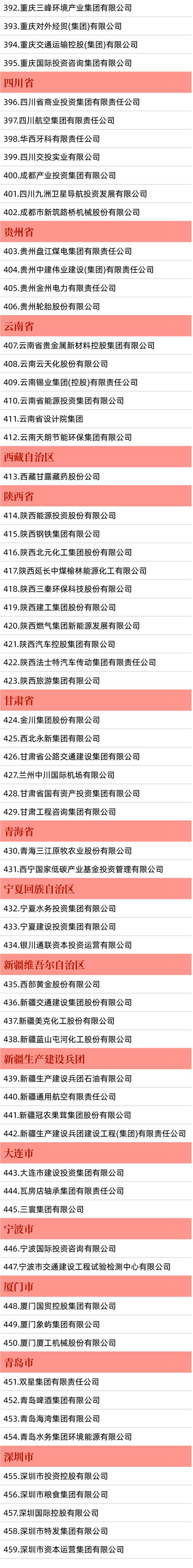 """�p百企�I""最新名�喂�布 福建�@些企�I上榜"