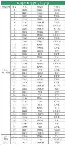 """受台风""""烟花""""影响,福州泉州部分列车停运"""