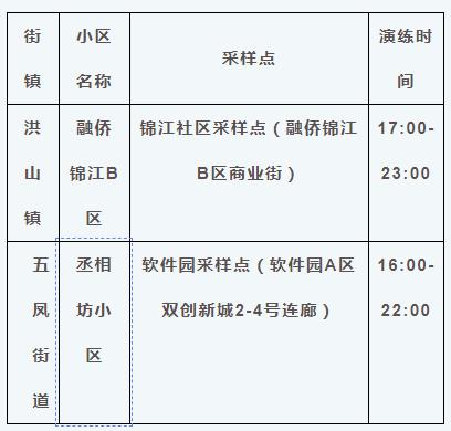 福州这些区县,公布核酸检测演练小区(村居)名单!